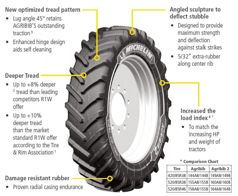 480/80R50 Michelin Agribib2