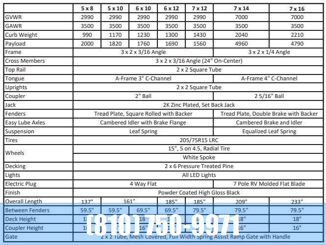 2020 Sure-Trac 6 X 12 Tube Top Three Board  3K Idler