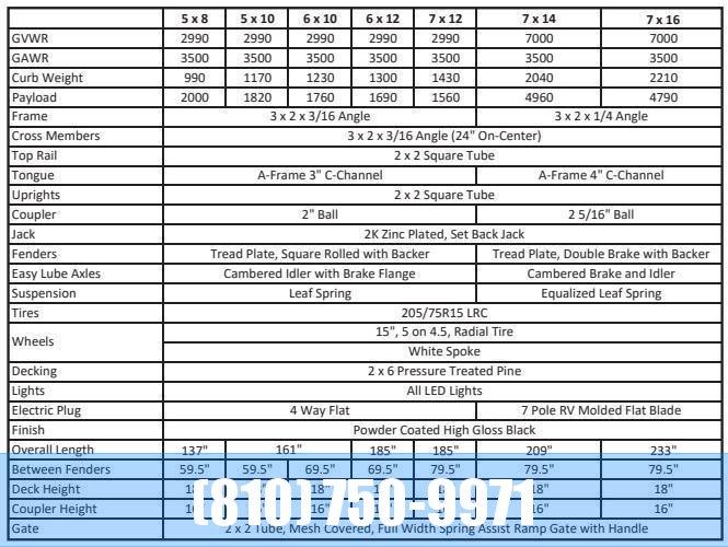 2020 Sure-Trac 7 X 16 Tube Top Three Board  7K Tandem