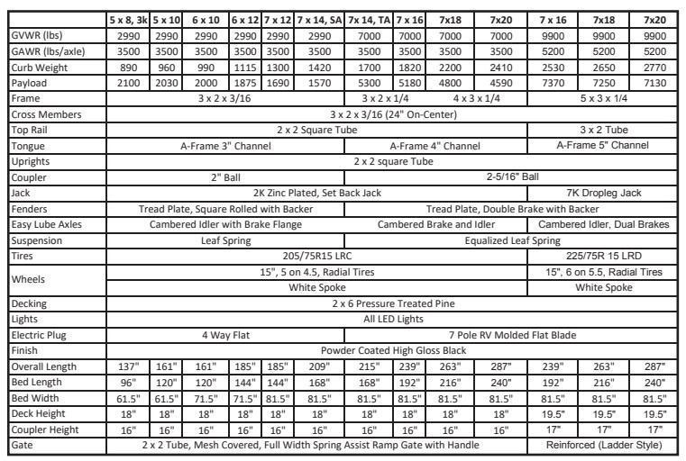 2016 Sure-Trac 7 X 16 Tube Top Utility  7K Tandem